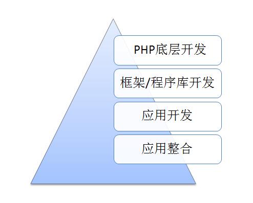 PHP开发人员专注的不同层面